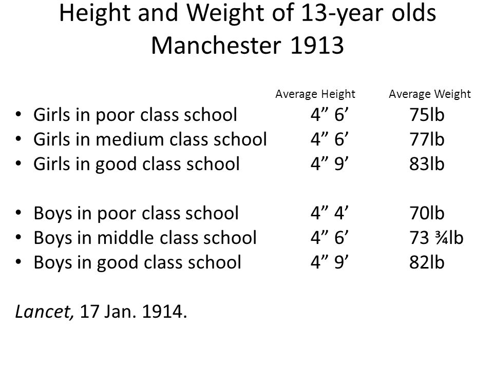 Height and Weight of 13-year olds Manchester 1913 Average Height Average Weight Girls in poor class school4 6'75lb Girls in medium class school4 6'77lb Girls in good class school 4 9'83lb Boys in poor class school4 4'70lb Boys in middle class school4 6'73 ¾lb Boys in good class school4 9'82lb Lancet, 17 Jan.