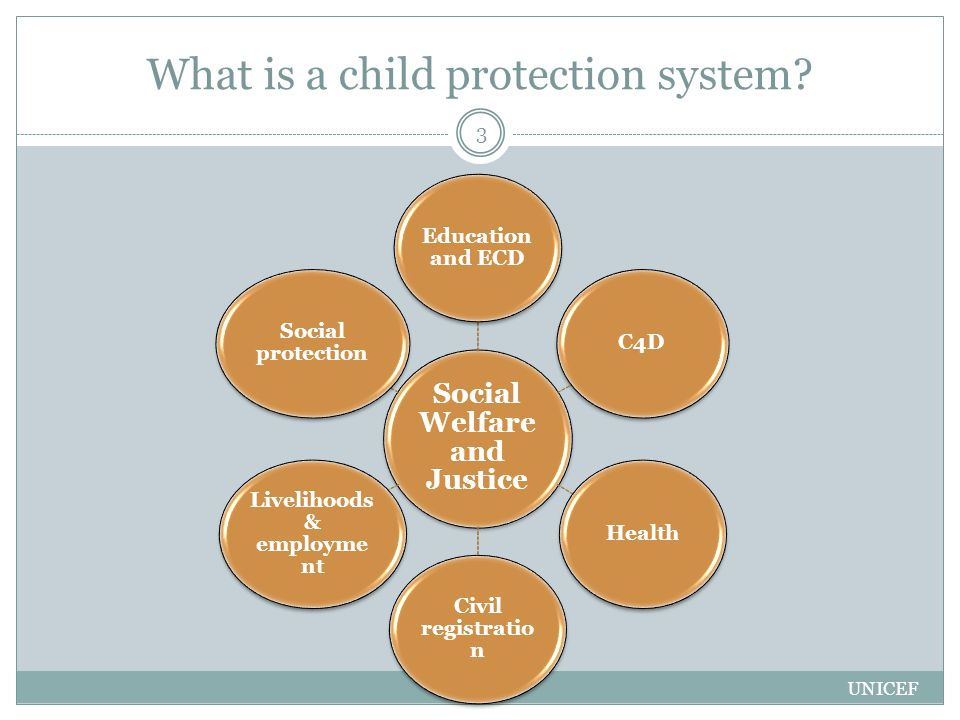 Social Welfare and Justice Education and ECD C4DHealth Civil registratio n Livelihoods & employme nt Social protection UNICEF 3 What is a child protection system