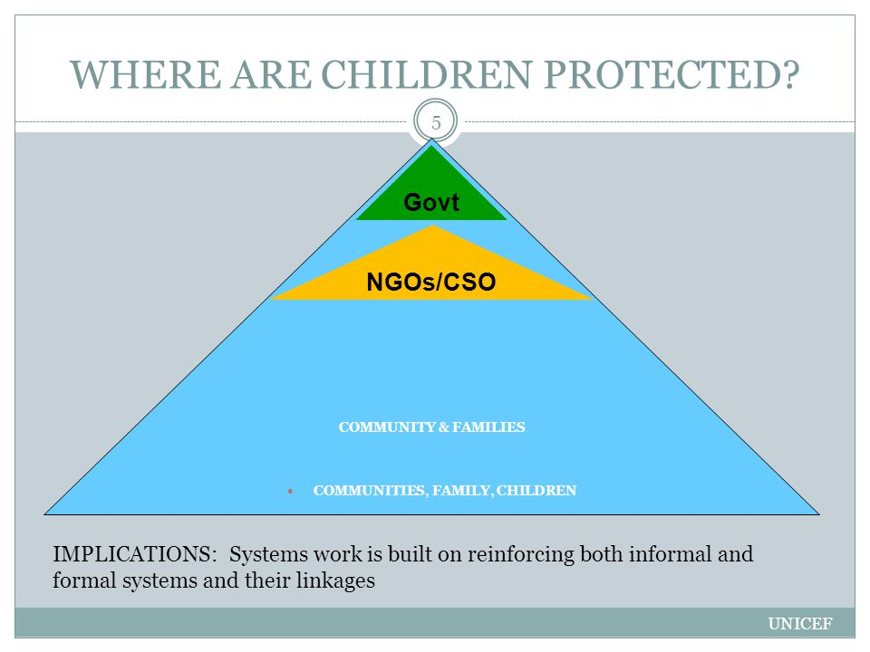 WHERE ARE CHILDREN PROTECTED? UNICEF 5 COMMUNITY & FAMILIES COMMUNITIES, FAMILY, CHILDREN Govt NGOs/CSO IMPLICATIONS: Systems work is built on reinfor