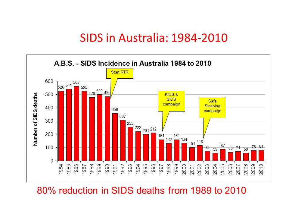 SIDS in Australia: 1984-2010 80% reduction in SIDS deaths from 1989 to 2010 Start RTR KIDS & SIDS campaign Safe Sleeping campaign
