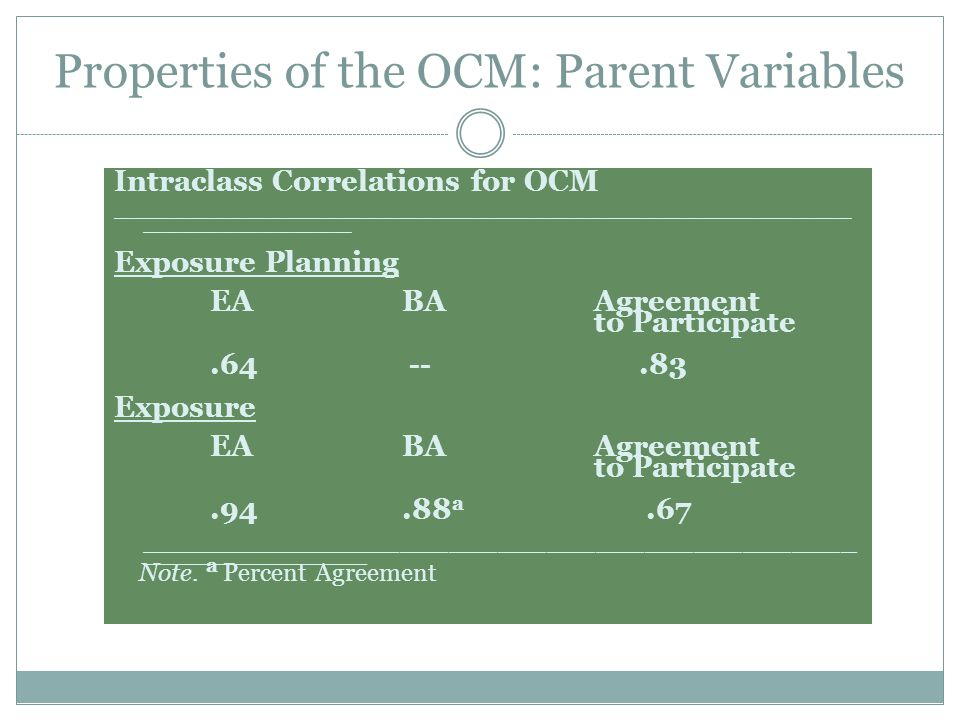Properties of the OCM: Parent Variables Intraclass Correlations for OCM _______________________________________ ___________ Exposure Planning EA BA Agreement to Participate.64 --.83 Exposure EA BA Agreement to Participate.94.88 a.67 ____________________________________________ ______________ Note.