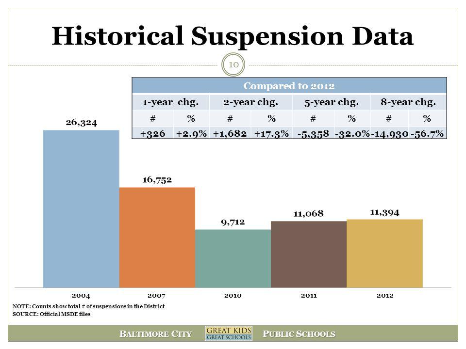 B ALTIMORE C ITY P UBLIC S CHOOLS Historical Suspension Data 10 20042007201020112012 Compared to 2012 1-year chg.2-year chg.5-year chg.8-year chg. #%#