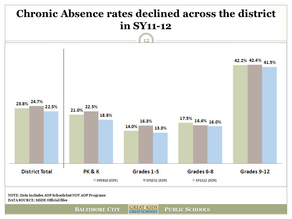B ALTIMORE C ITY P UBLIC S CHOOLS Chronic Absence rates declined across the district in SY11-12 12 NOTE: Data includes AOP Schools but NOT AOP Program