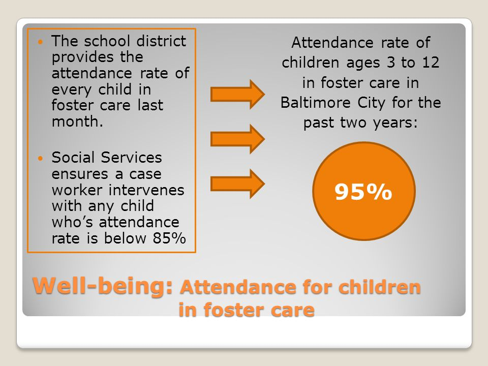 Well-being: Attendance for children in foster care The school district provides the attendance rate of every child in foster care last month. Social S