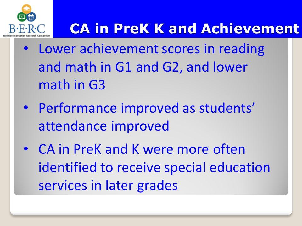 CA in PreK K and Achievement CA in PreK K and Achievement Lower achievement scores in reading and math in G1 and G2, and lower math in G3 Performance