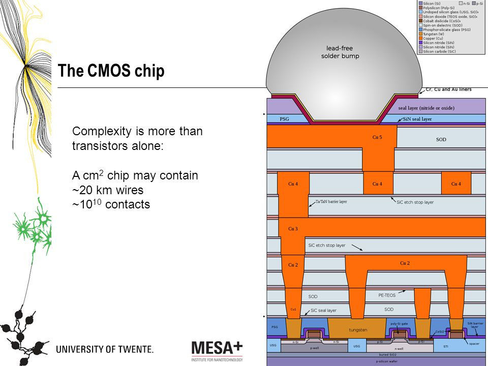 TIPP 2014, Amsterdam The CMOS chip Complexity is more than transistors alone: A cm 2 chip may contain ~20 km wires ~10 10 contacts