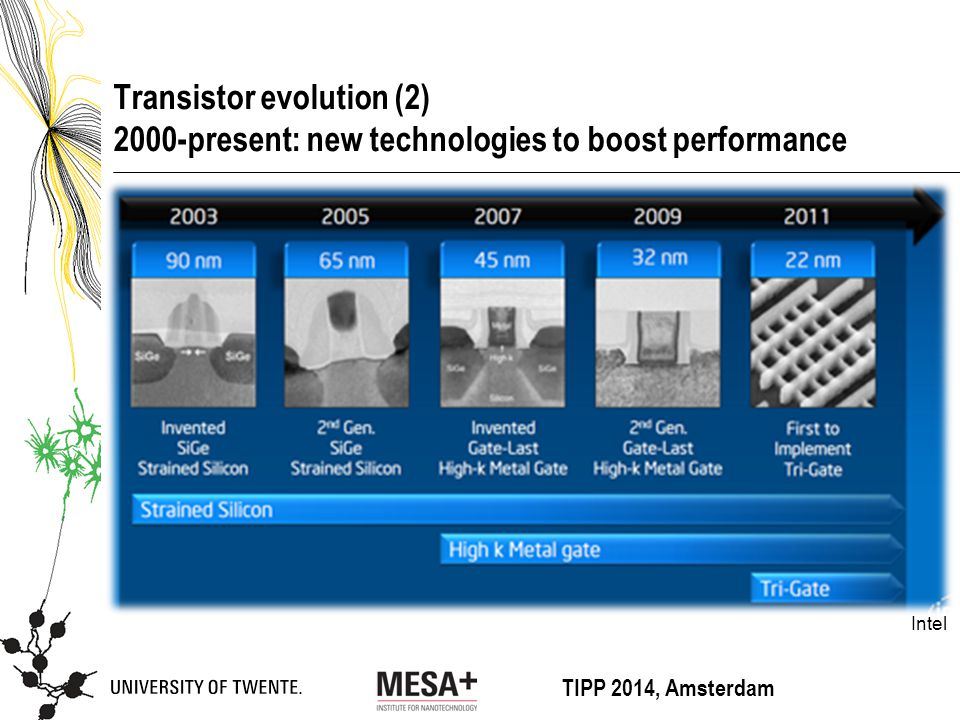 TIPP 2014, Amsterdam Transistor evolution (2) 2000-present: new technologies to boost performance Intel
