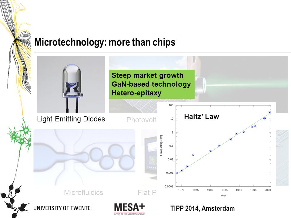 TIPP 2014, Amsterdam Microtechnology: more than chips Flat Panel Displays Photovoltaics Light Emitting Diodes Semiconductor lasers Microfluidics Sensors Steep market growth GaN-based technology Hetero-epitaxy Haitz' Law