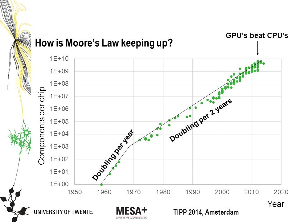 TIPP 2014, Amsterdam How is Moore's Law keeping up.