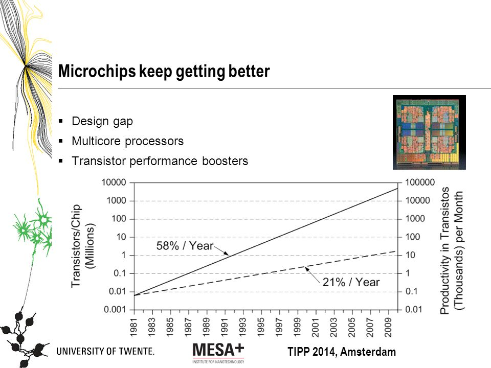 TIPP 2014, Amsterdam Microchips keep getting better  Design gap  Multicore processors  Transistor performance boosters