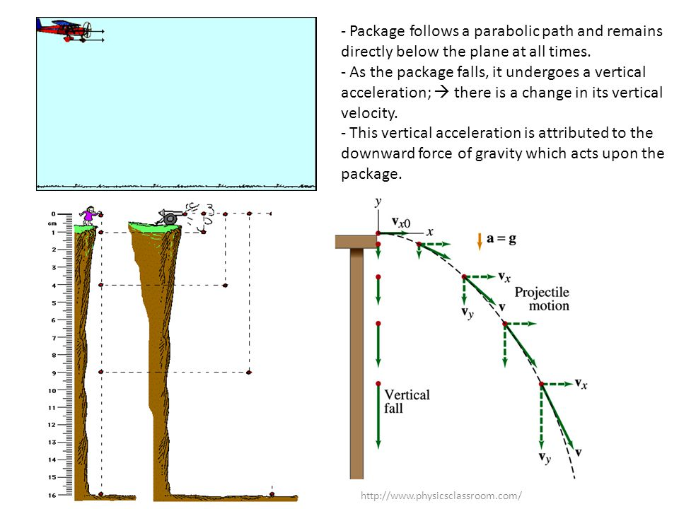 - Package follows a parabolic path and remains directly below the plane at all times. - As the package falls, it undergoes a vertical acceleration; 