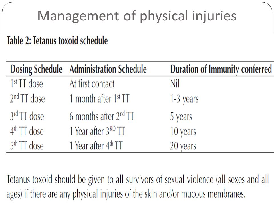 Management of physical injuries