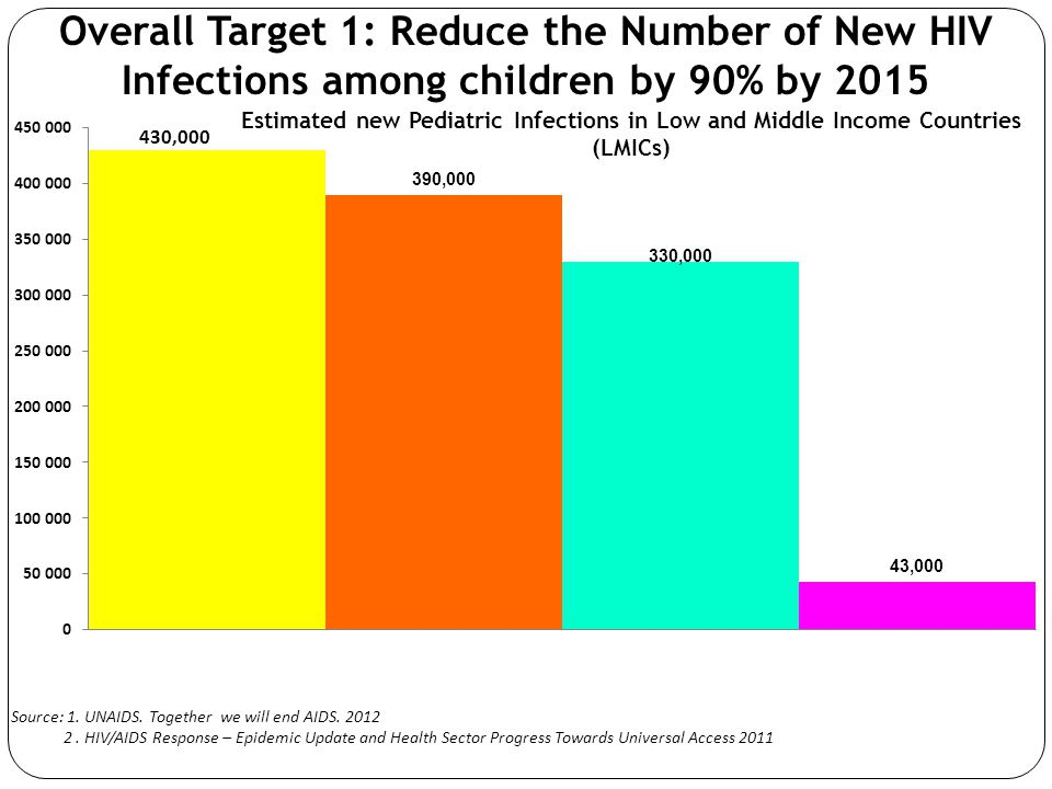 Overall Target 1: Reduce the Number of New HIV Infections among children by 90% by 2015 Source: 1.