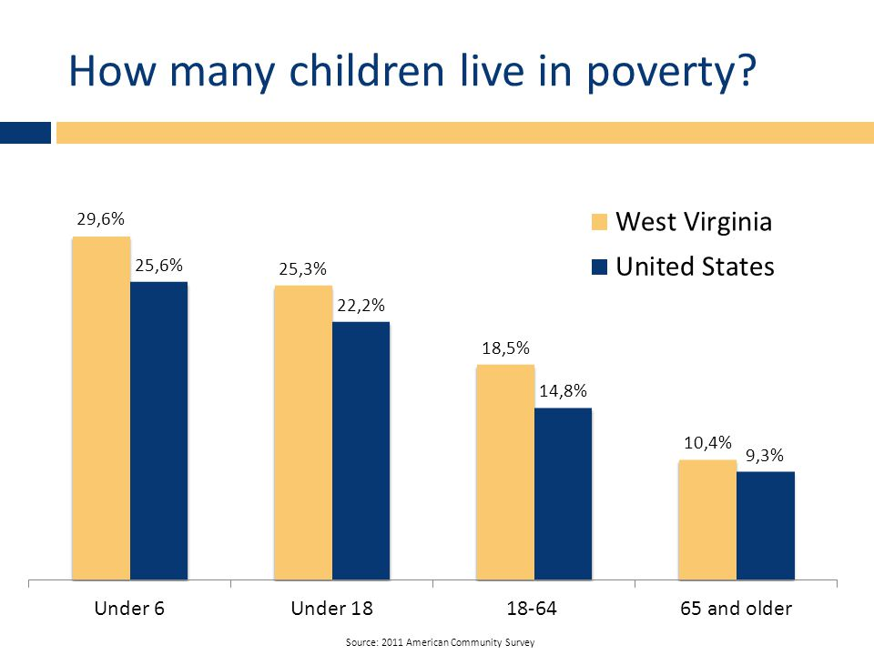 How many children live in poverty Source: 2011 American Community Survey