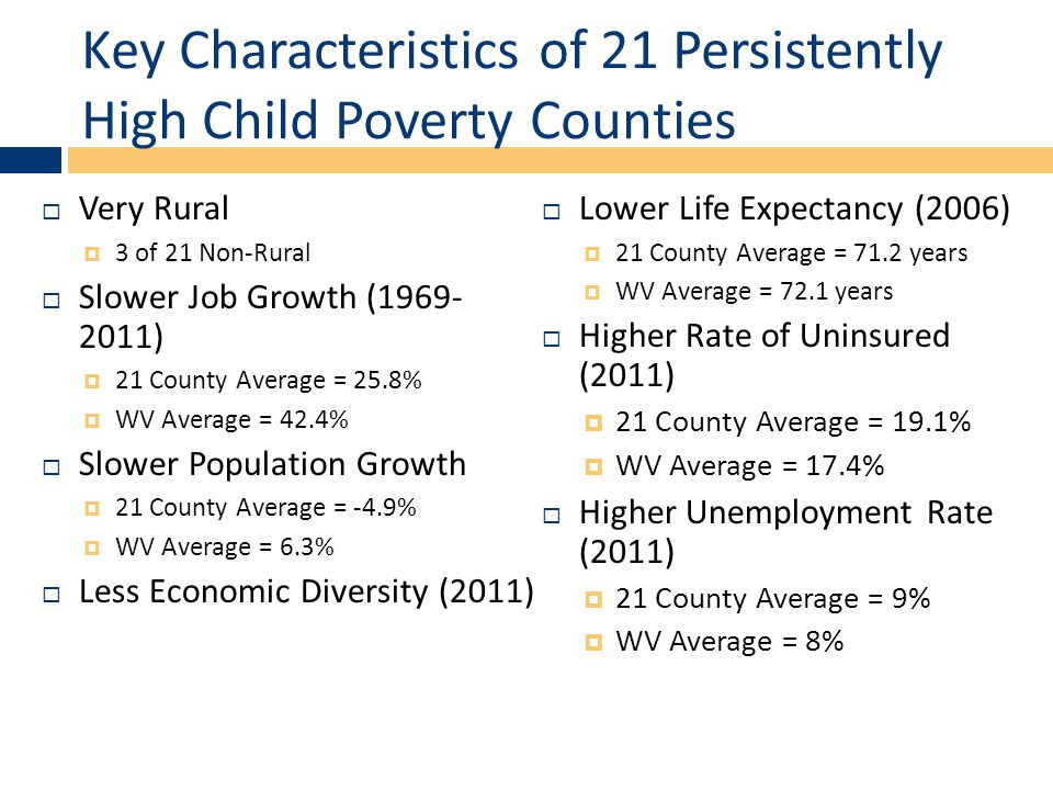Key Characteristics of 21 Persistently High Child Poverty Counties  Very Rural  3 of 21 Non-Rural  Slower Job Growth (1969- 2011)  21 County Average = 25.8%  WV Average = 42.4%  Slower Population Growth  21 County Average = -4.9%  WV Average = 6.3%  Less Economic Diversity (2011)  Lower Life Expectancy (2006)  21 County Average = 71.2 years  WV Average = 72.1 years  Higher Rate of Uninsured (2011)  21 County Average = 19.1%  WV Average = 17.4%  Higher Unemployment Rate (2011)  21 County Average = 9%  WV Average = 8%