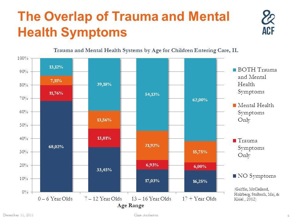 The Overlap of Trauma and Mental Health Symptoms December 11, 2011Clare Anderson 4 (Griffin, McClelland, Holzberg, Stolbach, Maj, & Kisiel, 2012)