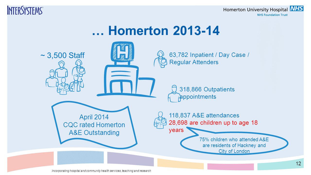 … Homerton 2013-14 12 Incorporating hospital and community health services, teaching and research ~ 3,500 Staff April 2014 CQC rated Homerton A&E Outs