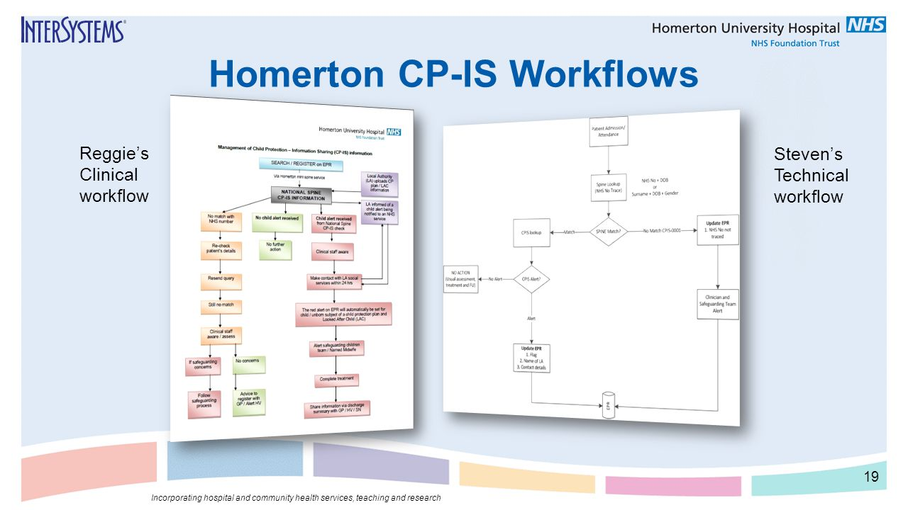 Homerton CP-IS Workflows 19 Incorporating hospital and community health services, teaching and research Reggie's Clinical workflow Steven's Technical
