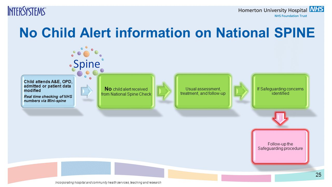 No Child Alert information on National SPINE 25 Incorporating hospital and community health services, teaching and research Child attends A&E, OPD, ad