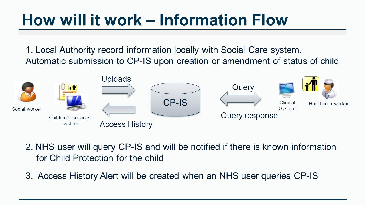 How will it work – Information Flow 1. Local Authority record information locally with Social Care system. Automatic submission to CP-IS upon creation