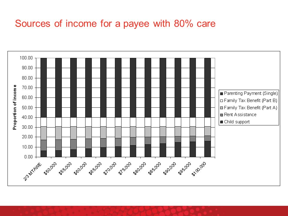 Sources of income for a payee with 80% care