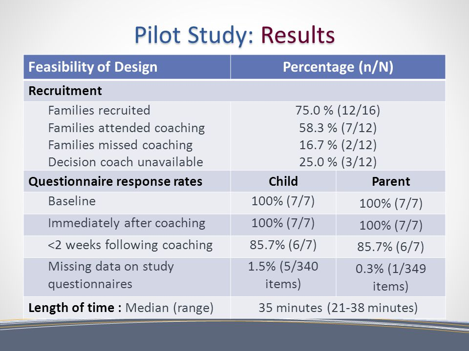 Pilot Study: Results Feasibility of DesignPercentage (n/N) Recruitment Families recruited Families attended coaching Families missed coaching Decision coach unavailable 75.0 % (12/16) 58.3 % (7/12) 16.7 % (2/12) 25.0 % (3/12) Questionnaire response ratesChildParent Baseline100% (7/7) Immediately after coaching100% (7/7) <2 weeks following coaching85.7% (6/7) Missing data on study questionnaires 1.5% (5/340 items) 0.3% (1/349 items) Length of time : Median (range)35 minutes (21-38 minutes)
