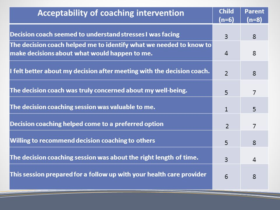 Acceptability of coaching intervention Child (n=6) Parent (n=8) Decision coach seemed to understand stresses I was facing 3 8 The decision coach helped me to identify what we needed to know to make decisions about what would happen to me.