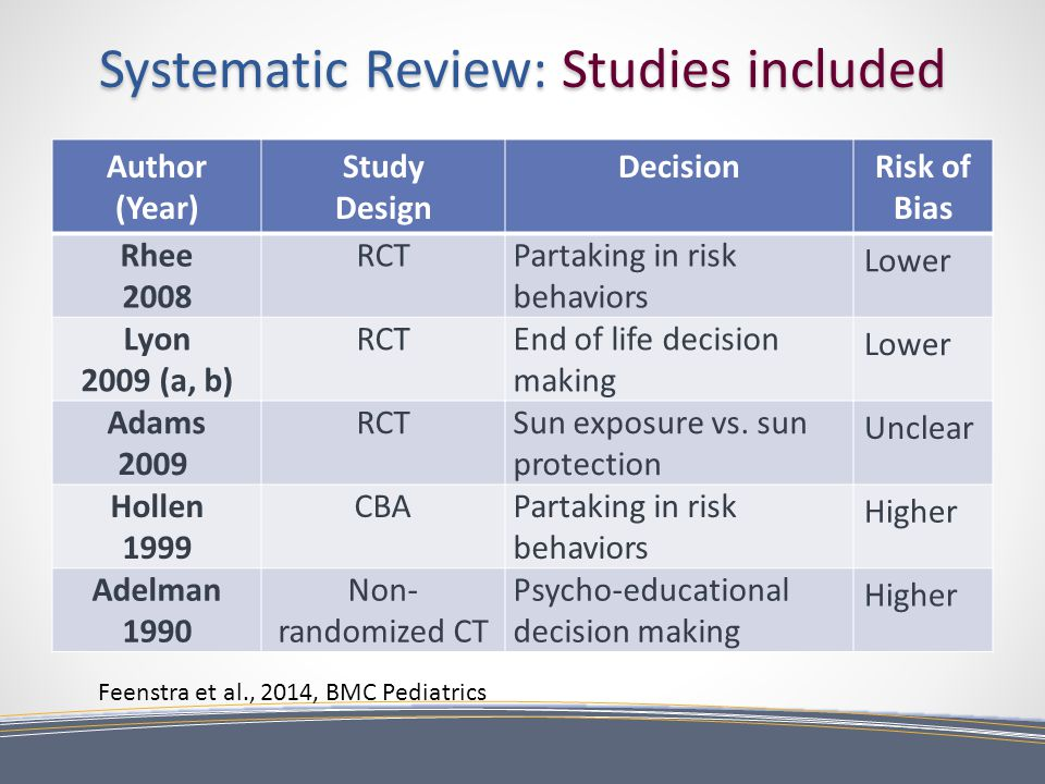 Systematic Review: Studies included Author (Year) Study Design DecisionRisk of Bias Rhee 2008 RCTPartaking in risk behaviors Lower Lyon 2009 (a, b) RCTEnd of life decision making Lower Adams 2009 RCTSun exposure vs.