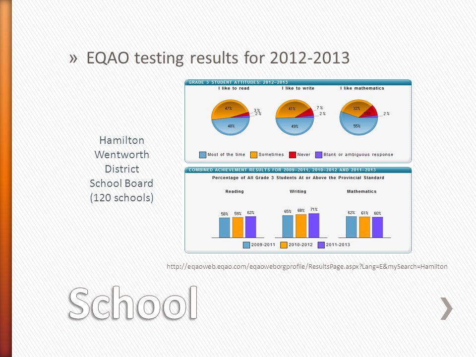 » EQAO testing results for 2012-2013 http://eqaoweb.eqao.com/eqaoweborgprofile/ResultsPage.aspx?Lang=E&mySearch=Hamilton Hamilton Wentworth District S