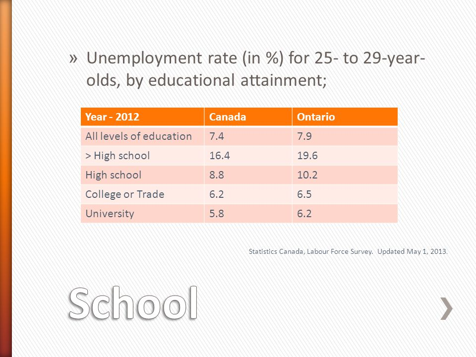 » Unemployment rate (in %) for 25- to 29-year- olds, by educational attainment; Statistics Canada, Labour Force Survey.