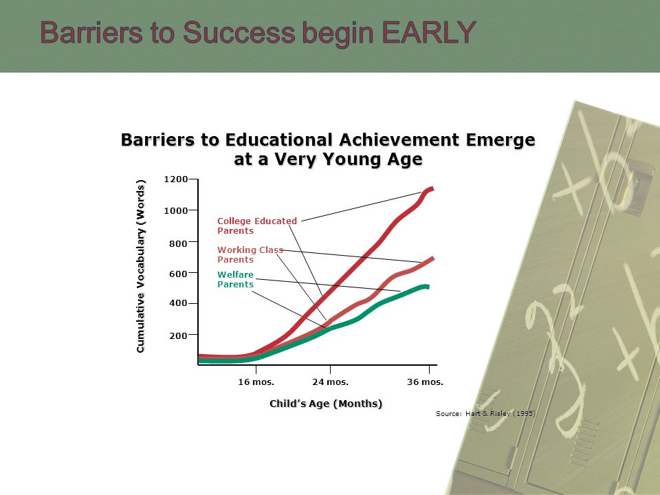 Barriers to Educational Achievement Emerge at a Very Young Age 16 mos.24 mos.36 mos.