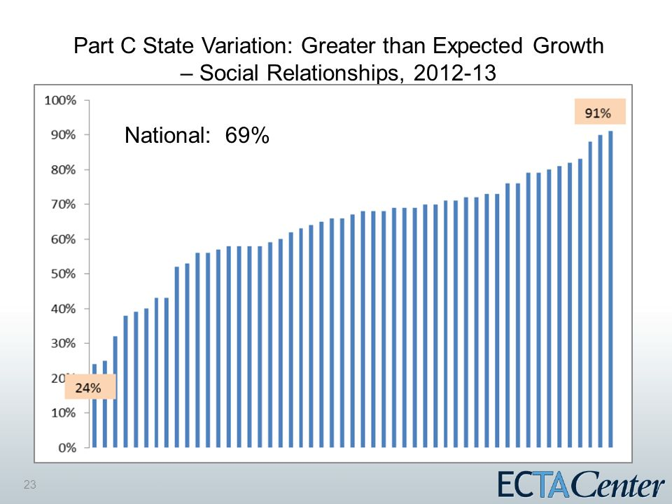 23 Part C State Variation: Greater than Expected Growth – Social Relationships, 2012-13 National: 69%