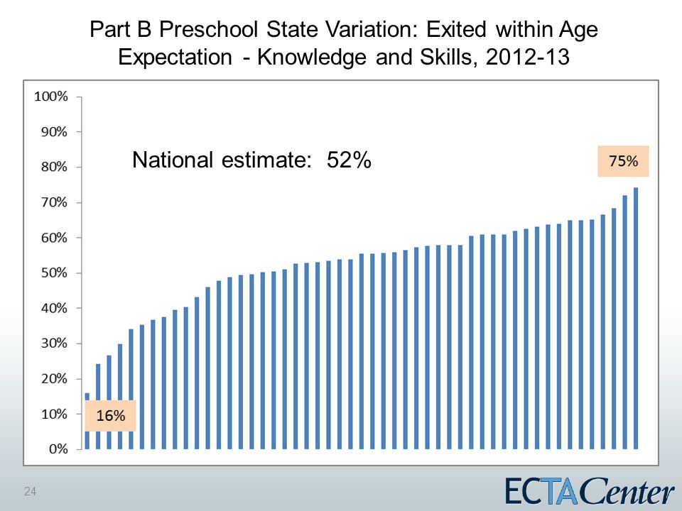24 Part B Preschool State Variation: Exited within Age Expectation - Knowledge and Skills, 2012-13 National estimate: 52%