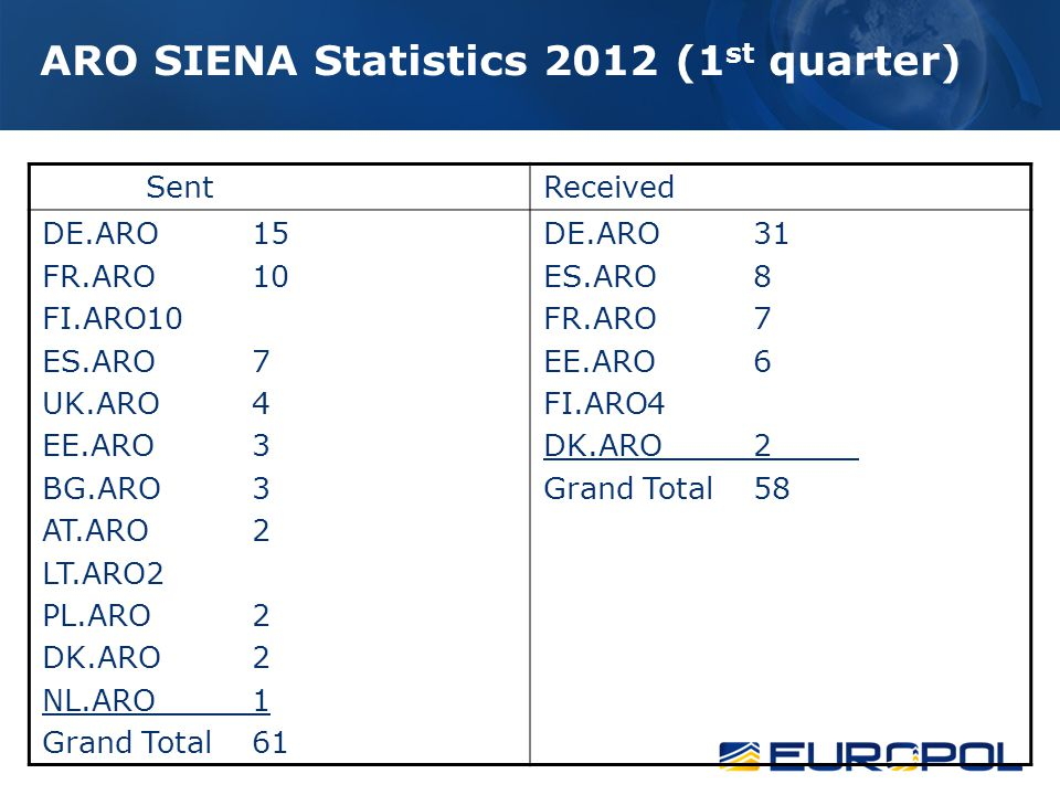 ARO SIENA Statistics 2012 (1 st quarter) SentReceived DE.ARO15 FR.ARO10 FI.ARO10 ES.ARO7 UK.ARO4 EE.ARO3 BG.ARO3 AT.ARO2 LT.ARO2 PL.ARO2 DK.ARO2 NL.ARO1 Grand Total61 DE.ARO31 ES.ARO8 FR.ARO7 EE.ARO6 FI.ARO4 DK.ARO2 Grand Total58