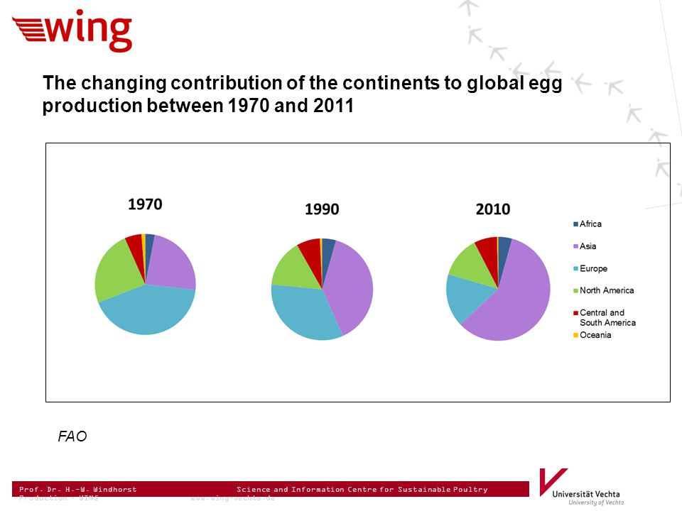Prof. Dr. H.-W. Windhorst Science and Information Centre for Sustainable Poultry Production – WING www.wing-vechta.de FAO The changing contribution of