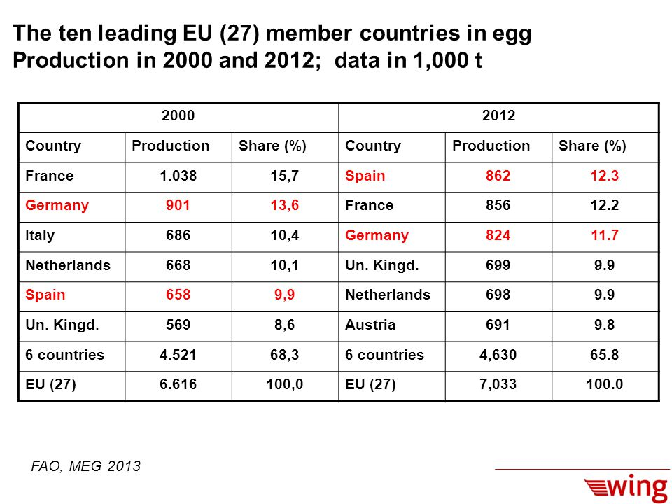 The ten leading EU (27) member countries in egg Production in 2000 and 2012; data in 1,000 t 20002012 CountryProductionShare (%)CountryProductionShare (%) France1.03815,7Spain86212.3 Germany90113,6France85612.2 Italy68610,4Germany82411.7 Netherlands66810,1Un.