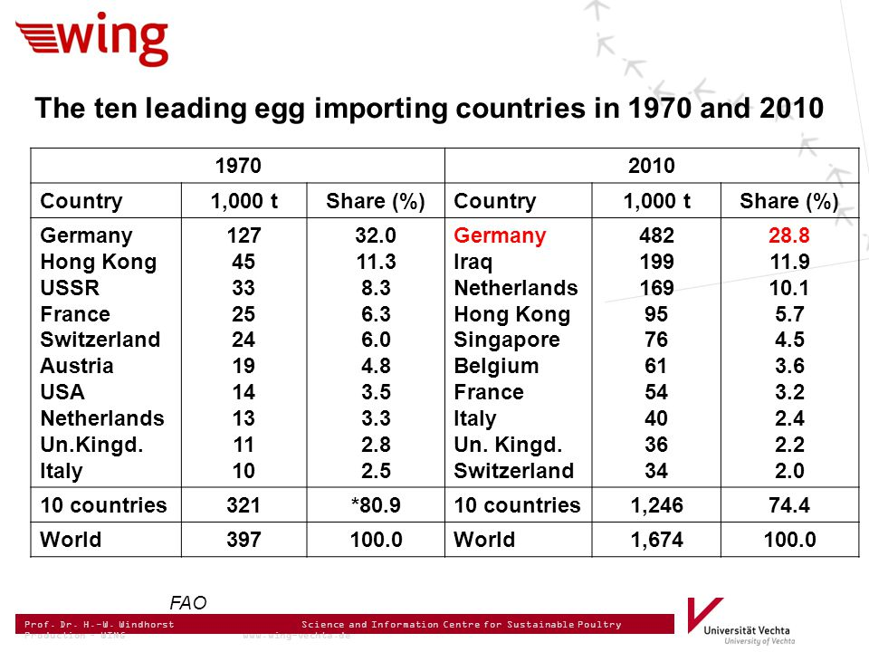 Prof. Dr. H.-W. Windhorst Science and Information Centre for Sustainable Poultry Production – WING www.wing-vechta.de The ten leading egg importing co