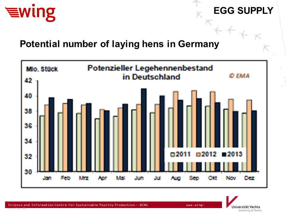 Science and Information Centre for Sustainable Poultry Production – WING www.wing- vechta.de EGG SUPPLY Potential number of laying hens in Germany