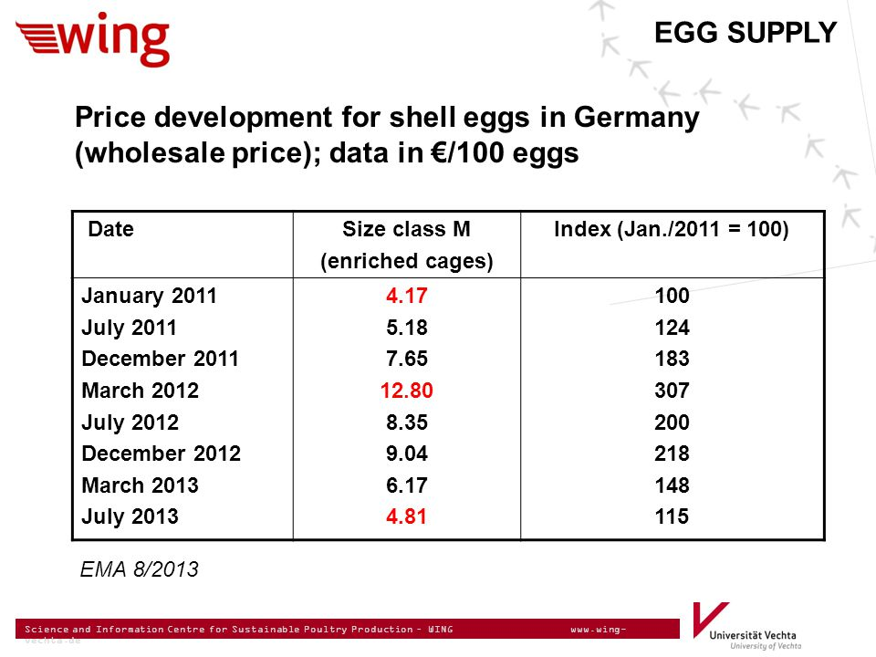 Science and Information Centre for Sustainable Poultry Production – WING www.wing- vechta.de EGG SUPPLY Price development for shell eggs in Germany (wholesale price); data in €/100 eggs DateSize class M (enriched cages) Index (Jan./2011 = 100) January 2011 July 2011 December 2011 March 2012 July 2012 December 2012 March 2013 July 2013 4.17 5.18 7.65 12.80 8.35 9.04 6.17 4.81 100 124 183 307 200 218 148 115 EMA 8/2013