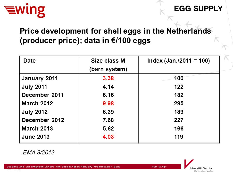 Science and Information Centre for Sustainable Poultry Production – WING www.wing- vechta.de EGG SUPPLY Price development for shell eggs in the Netherlands (producer price); data in €/100 eggs DateSize class M (barn system) Index (Jan./2011 = 100) January 2011 July 2011 December 2011 March 2012 July 2012 December 2012 March 2013 June 2013 3.38 4.14 6.16 9.98 6.39 7.68 5.62 4.03 100 122 182 295 189 227 166 119 EMA 8/2013