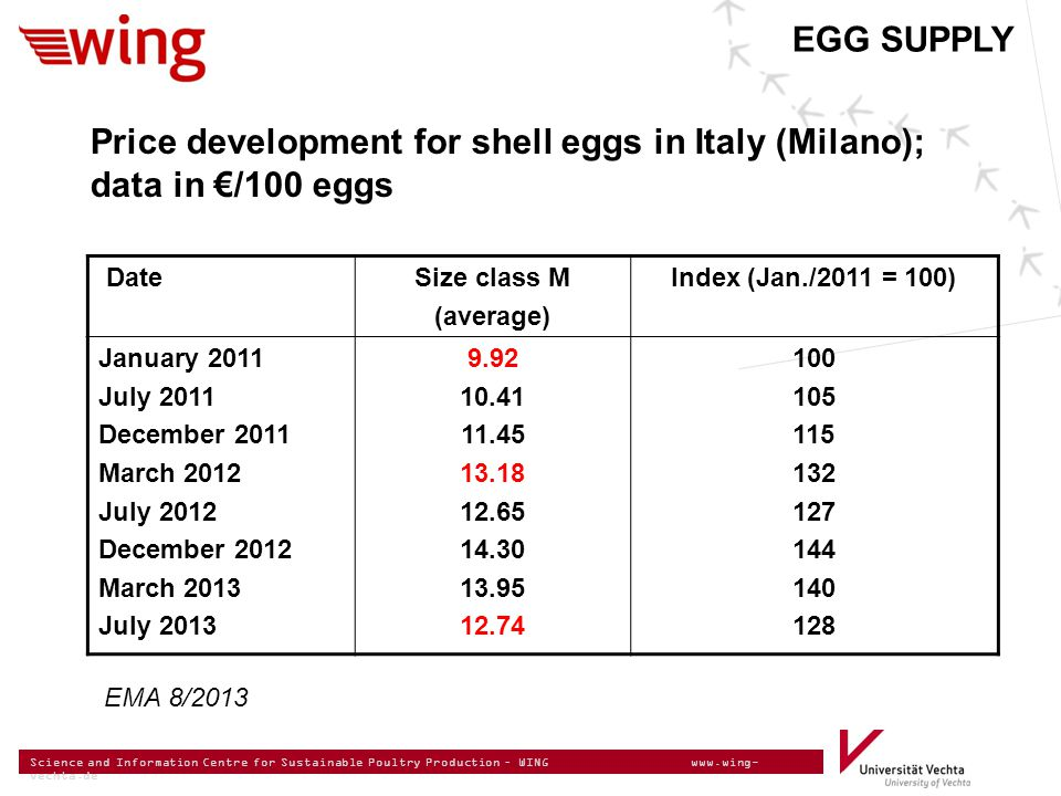 Science and Information Centre for Sustainable Poultry Production – WING www.wing- vechta.de EGG SUPPLY Price development for shell eggs in Italy (Milano); data in €/100 eggs DateSize class M (average) Index (Jan./2011 = 100) January 2011 July 2011 December 2011 March 2012 July 2012 December 2012 March 2013 July 2013 9.92 10.41 11.45 13.18 12.65 14.30 13.95 12.74 100 105 115 132 127 144 140 128 EMA 8/2013