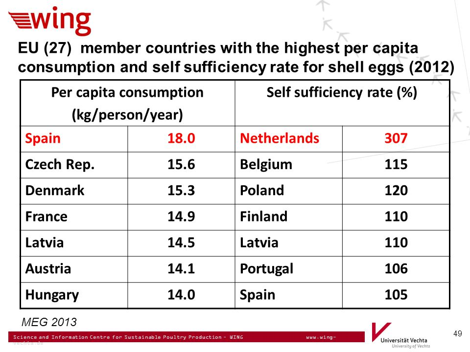 Science and Information Centre for Sustainable Poultry Production – WING www.wing- vechta.de 49 EU (27) member countries with the highest per capita consumption and self sufficiency rate for shell eggs (2012) Per capita consumption (kg/person/year) Self sufficiency rate (%) Spain18.0Netherlands307 Czech Rep.15.6Belgium115 Denmark15.3Poland120 France14.9Finland110 Latvia14.5Latvia110 Austria14.1Portugal106 Hungary14.0Spain105 MEG 2013