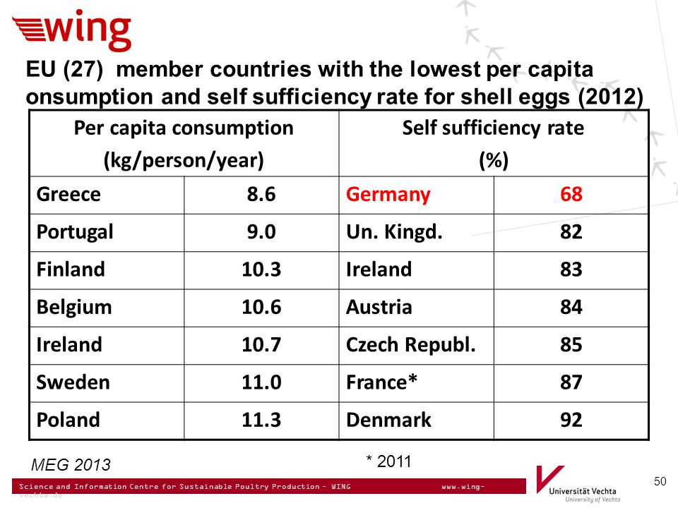 Science and Information Centre for Sustainable Poultry Production – WING www.wing- vechta.de 50 EU (27) member countries with the lowest per capita onsumption and self sufficiency rate for shell eggs (2012) Per capita consumption (kg/person/year) Self sufficiency rate (%) Greece8.6Germany68 Portugal9.0Un.