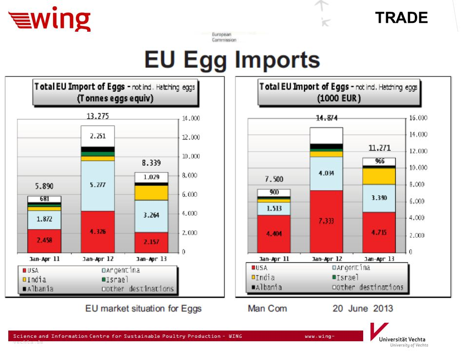Science and Information Centre for Sustainable Poultry Production – WING www.wing- vechta.de EU Egg Imports TRADE