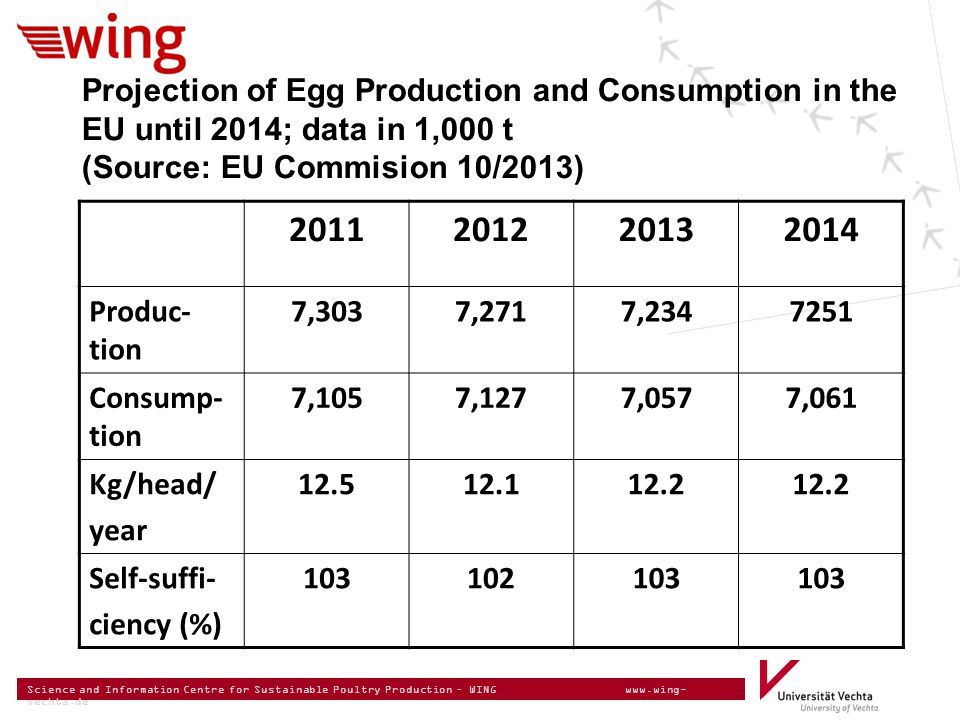Science and Information Centre for Sustainable Poultry Production – WING www.wing- vechta.de Projection of Egg Production and Consumption in the EU until 2014; data in 1,000 t (Source: EU Commision 10/2013) 2011201220132014 Produc- tion 7,3037,2717,2347251 Consump- tion 7,1057,1277,0577,061 Kg/head/ year 12.512.112.2 Self-suffi- ciency (%) 103102103