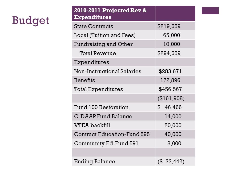 Budget 2010-2011 Projected Rev & Expenditures State Contracts$219,659 Local (Tuition and Fees) 65,000 Fundraising and Other 10,000 Total Revenue$294,659 Expenditures Non-Instructional Salaries $283,671 Benefits 172,896 Total Expenditures $456,567 ($161,908) Fund 100 Restoration$ 46,466 C-DAAP Fund Balance 14,000 VTEA backfill 20,000 Contract Education-Fund 595 40,000 Community Ed-Fund 591 8,000 Ending Balance($ 33,442)