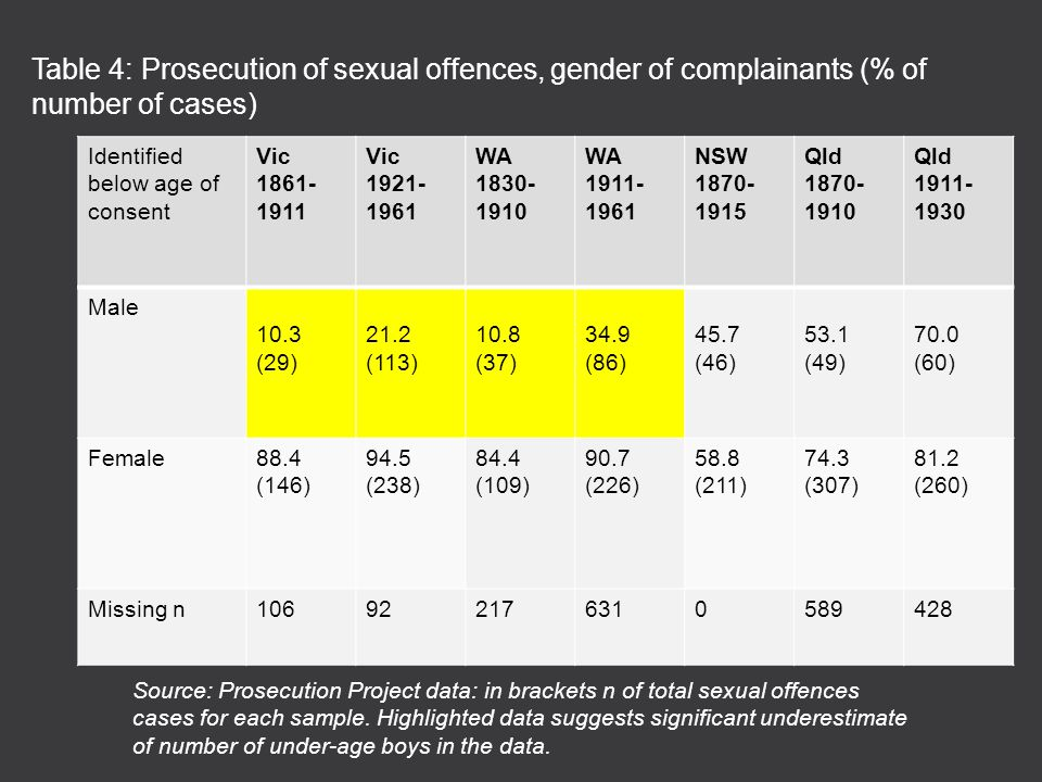 Identified below age of consent Vic 1861- 1911 Vic 1921- 1961 WA 1830- 1910 WA 1911- 1961 NSW 1870- 1915 Qld 1870- 1910 Qld 1911- 1930 Male 10.3 (29) 21.2 (113) 10.8 (37) 34.9 (86) 45.7 (46) 53.1 (49) 70.0 (60) Female88.4 (146) 94.5 (238) 84.4 (109) 90.7 (226) 58.8 (211) 74.3 (307) 81.2 (260) Missing n106922176310589428 Table 4: Prosecution of sexual offences, gender of complainants (% of number of cases) Source: Prosecution Project data: in brackets n of total sexual offences cases for each sample.