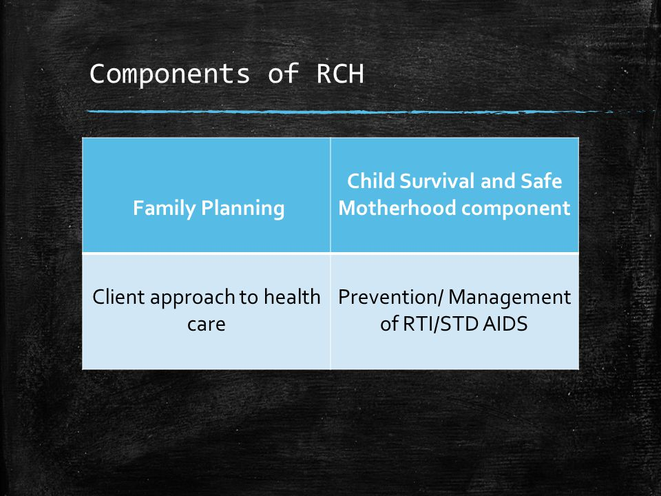 Components of RCH Family Planning Child Survival and Safe Motherhood component Client approach to health care Prevention/ Management of RTI/STD AIDS