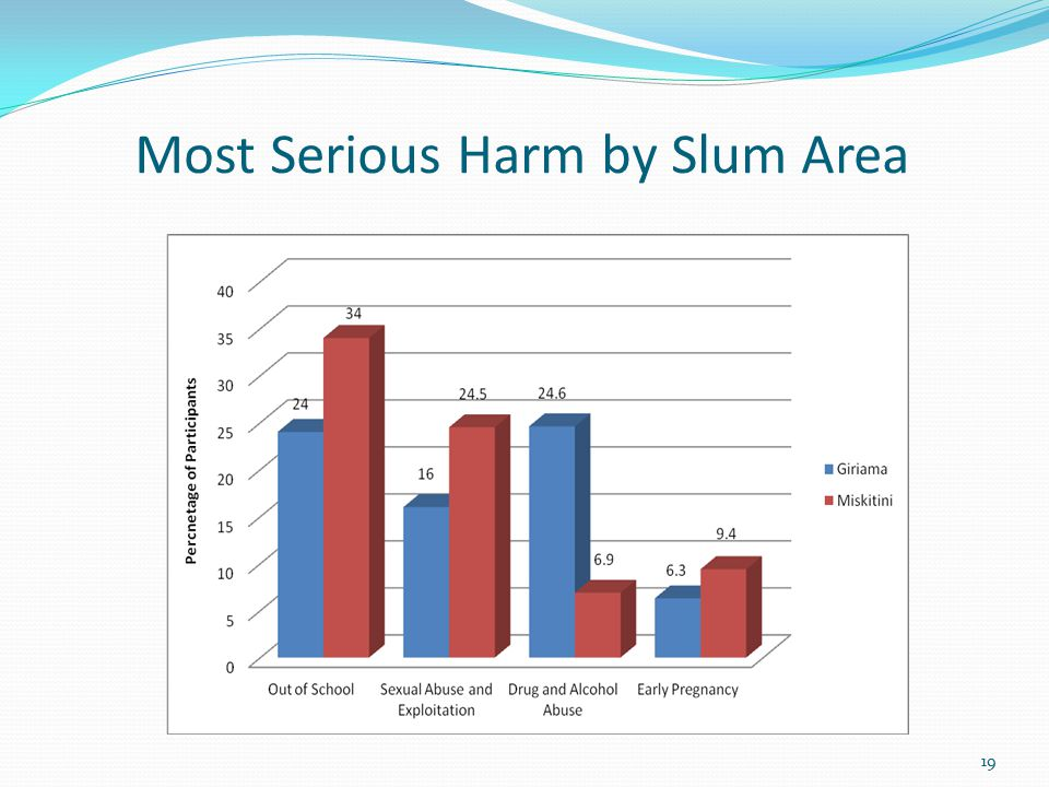 Most Serious Harm by Slum Area 19
