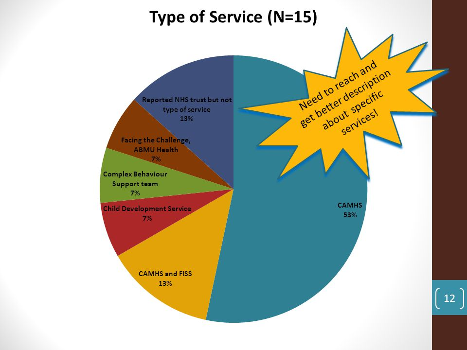 12 Need to reach and get better description about specific services!